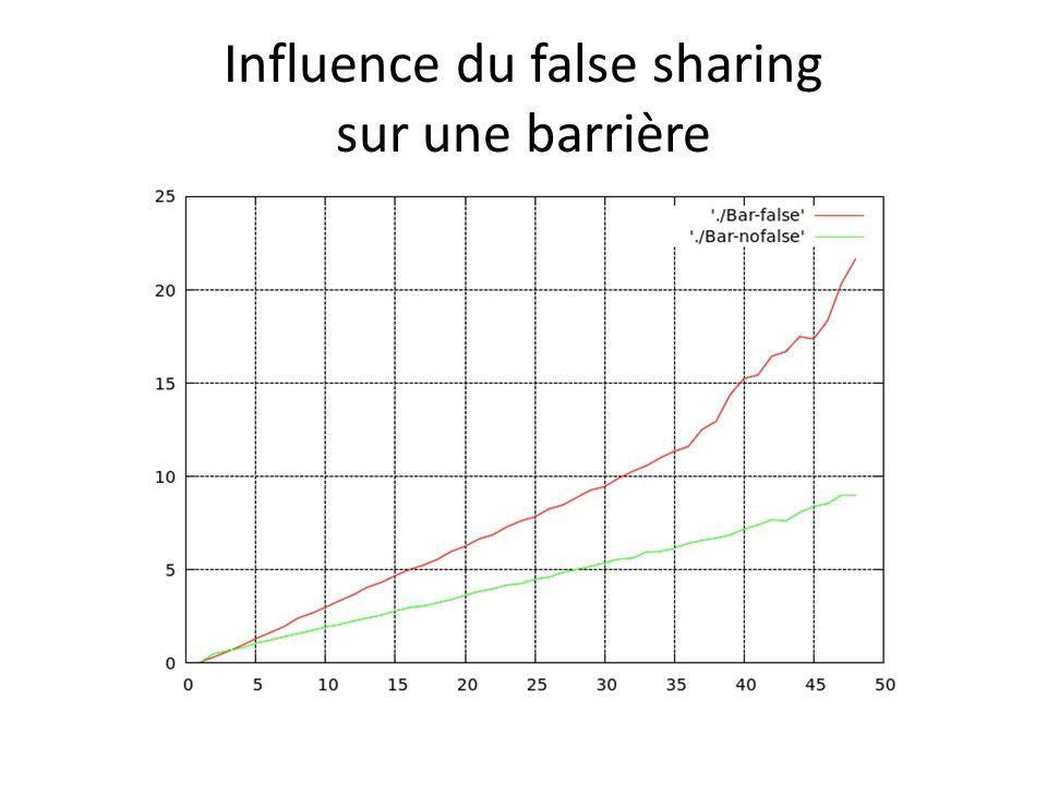 Influence du false sharing sur une barrière