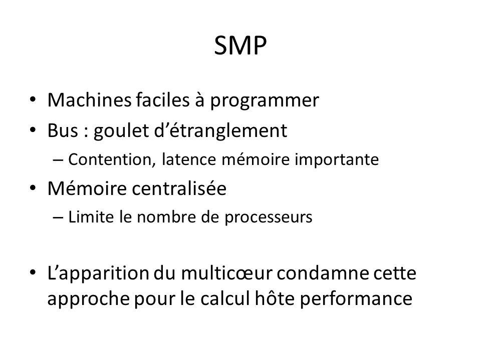 SMP Machines faciles à programmer Bus : goulet détranglement – Contention, latence mémoire importante Mémoire centralisée – Limite le nombre de processeurs Lapparition du multicœur condamne cette approche pour le calcul hôte performance