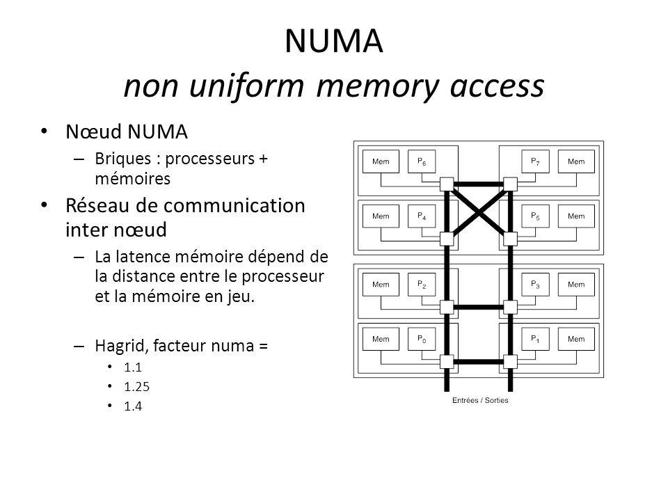 NUMA non uniform memory access Nœud NUMA – Briques : processeurs + mémoires Réseau de communication inter nœud – La latence mémoire dépend de la distance entre le processeur et la mémoire en jeu.