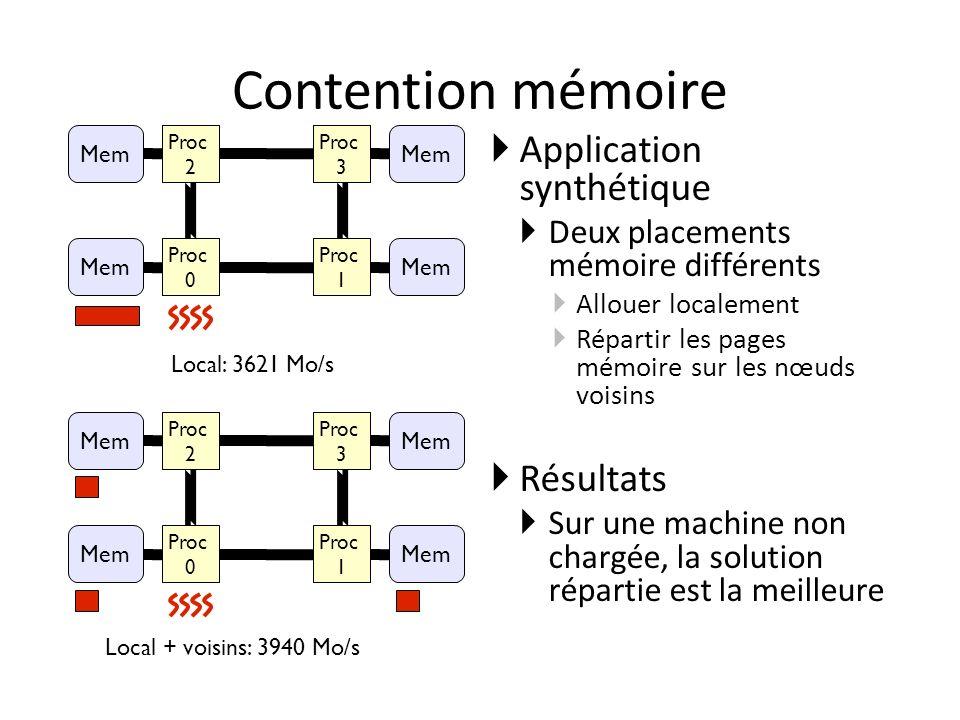 Contention mémoire Application synthétique Deux placements mémoire différents Allouer localement Répartir les pages mémoire sur les nœuds voisins Résultats Sur une machine non chargée, la solution répartie est la meilleure CPU #2 CPU #3 CPU #0 CPU #1 Mem CPU #2 CPU #3 CPU #0 CPU #1 Mem Local: 3621 Mo/s Local + voisins: 3940 Mo/s Proc 2 Proc 0 Proc 3 Proc 1 Proc 2 Proc 3 Proc 0 Proc 1