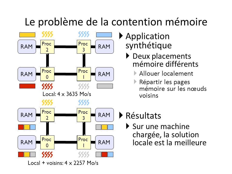 Le problème de la contention mémoire Application synthétique Deux placements mémoire différents Allouer localement Répartir les pages mémoire sur les nœuds voisins Résultats Sur une machine chargée, la solution locale est la meilleure CPU #2 CPU #3 CPU #0 CPU #1 RAM CPU #2 CPU #3 CPU #0 CPU #1 RAM Local: 4 x 3635 Mo/s Local + voisins: 4 x 2257 Mo/s Proc 2 Proc 3 Proc 0 Proc 1 Proc 2 Proc 3 Proc 0 Proc 1