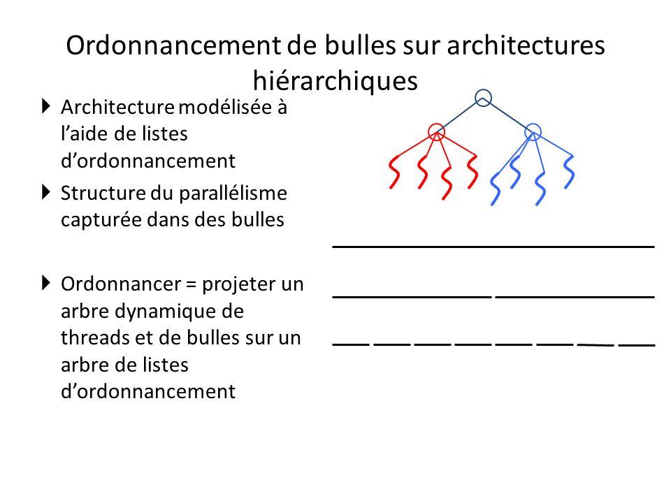 Ordonnancement de bulles sur architectures hiérarchiques Architecture modélisée à laide de listes dordonnancement Structure du parallélisme capturée dans des bulles Ordonnancer = projeter un arbre dynamique de threads et de bulles sur un arbre de listes dordonnancement