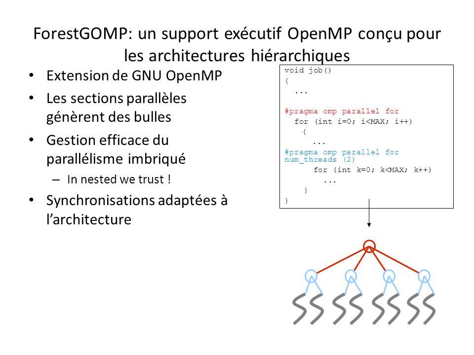 ForestGOMP: un support exécutif OpenMP conçu pour les architectures hiérarchiques Extension de GNU OpenMP Les sections parallèles génèrent des bulles Gestion efficace du parallélisme imbriqué – In nested we trust .