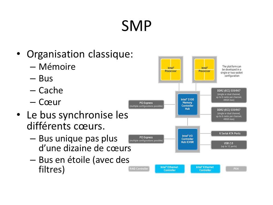 SMP Organisation classique: – Mémoire – Bus – Cache – Cœur Le bus synchronise les différents cœurs.