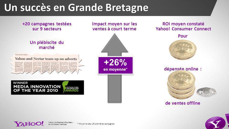Impact moyen sur les ventes à court terme +26% en moyenne* +26% en moyenne* +20 campagnes testées sur 9 secteurs ROI moyen constaté Yahoo.