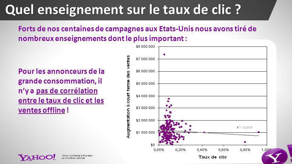 11 Pour les annonceurs de la grande consommation, il ny a pas de corrélation entre le taux de clic et les ventes offline .