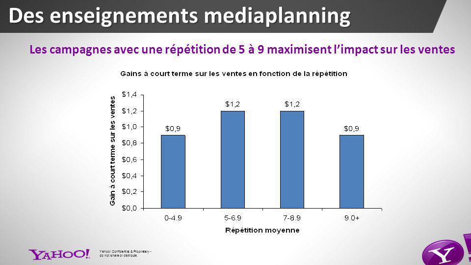 Les campagnes avec une répétition de 5 à 9 maximisent limpact sur les ventes Des enseignements mediaplanning Yahoo.