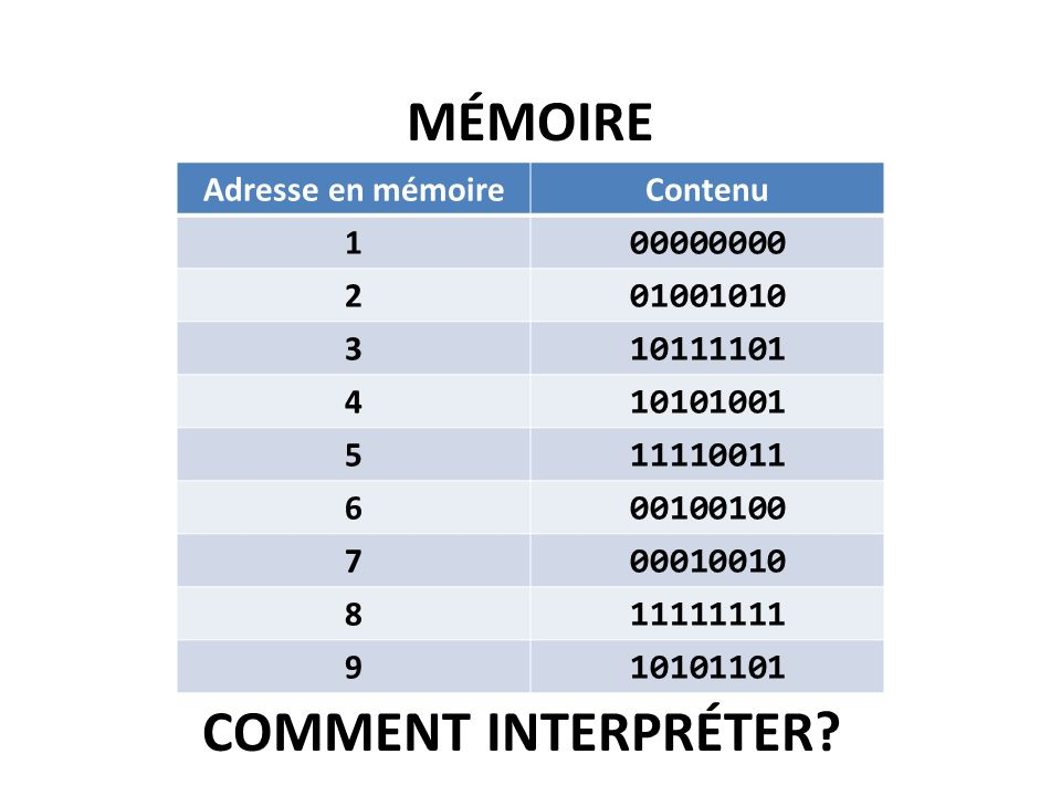 COMMENT INTERPRÉTER.