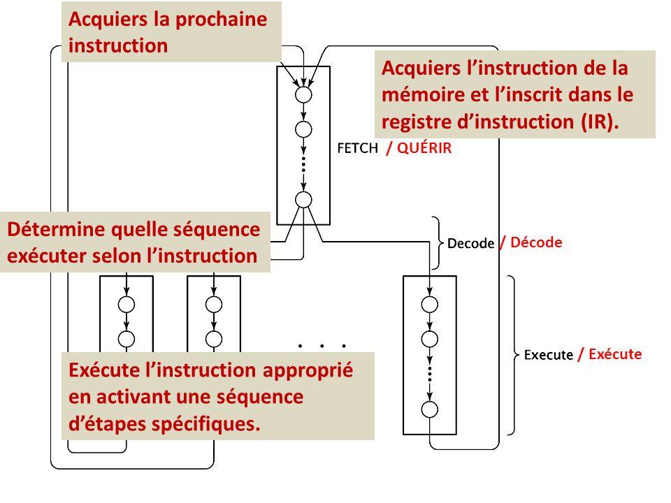 / QUÉRIR / Décode / Exécute Acquiers linstruction de la mémoire et linscrit dans le registre dinstruction (IR). Acquiers la prochaine instruction Déte