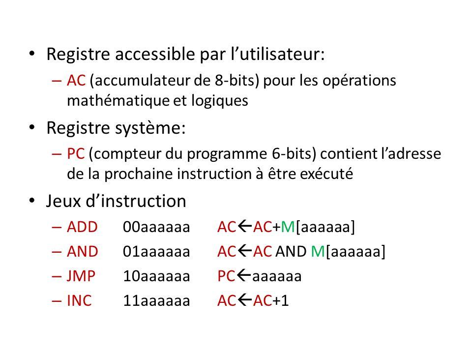 Registre accessible par lutilisateur: – AC (accumulateur de 8-bits) pour les opérations mathématique et logiques Registre système: – PC (compteur du p