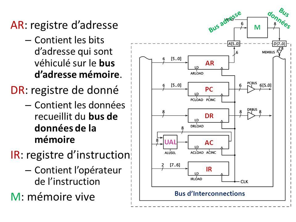 M Bus dInterconnections UAL AR PC DR AC IR AR: registre dadresse – Contient les bits dadresse qui sont véhiculé sur le bus dadresse mémoire. DR: regis