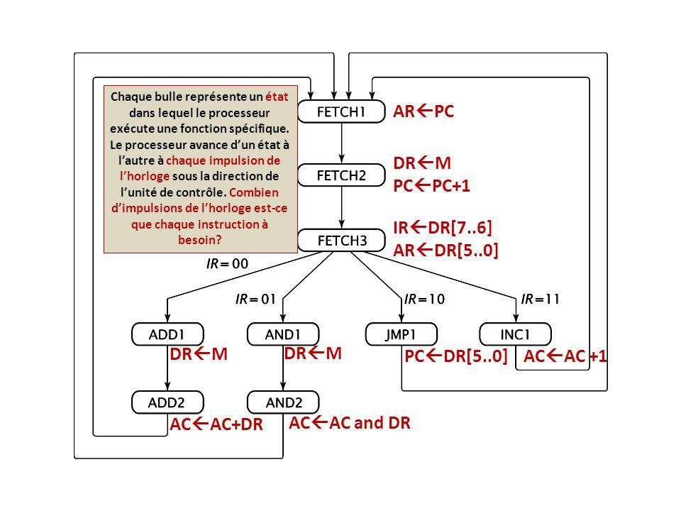 AR PC DR M PC PC+1 DR M IR DR[7..6] AR DR[5..0] DR M AC AC+DR AC AC and DR PC DR[5..0]AC AC +1 Chaque bulle représente un état dans lequel le processe