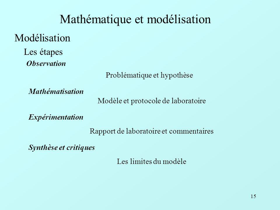15 Mathématique et modélisation Problématique et hypothèse Les étapes Modélisation Observation Modèle et protocole de laboratoire Mathématisation Rapport de laboratoire et commentaires Les limites du modèle Synthèse et critiques Expérimentation