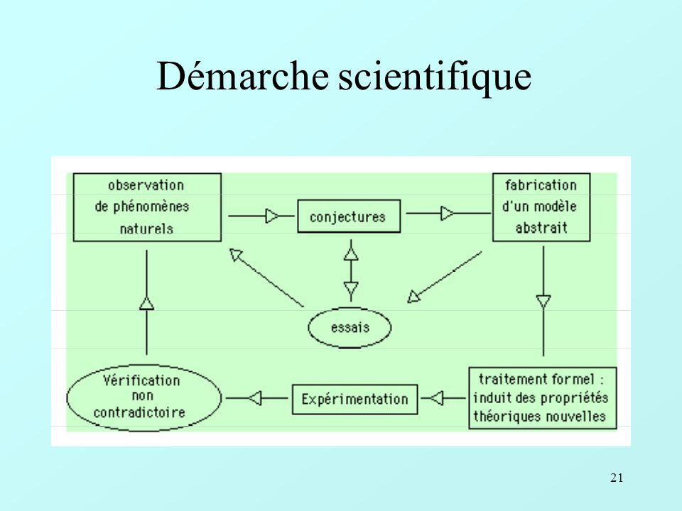 21 Démarche scientifique