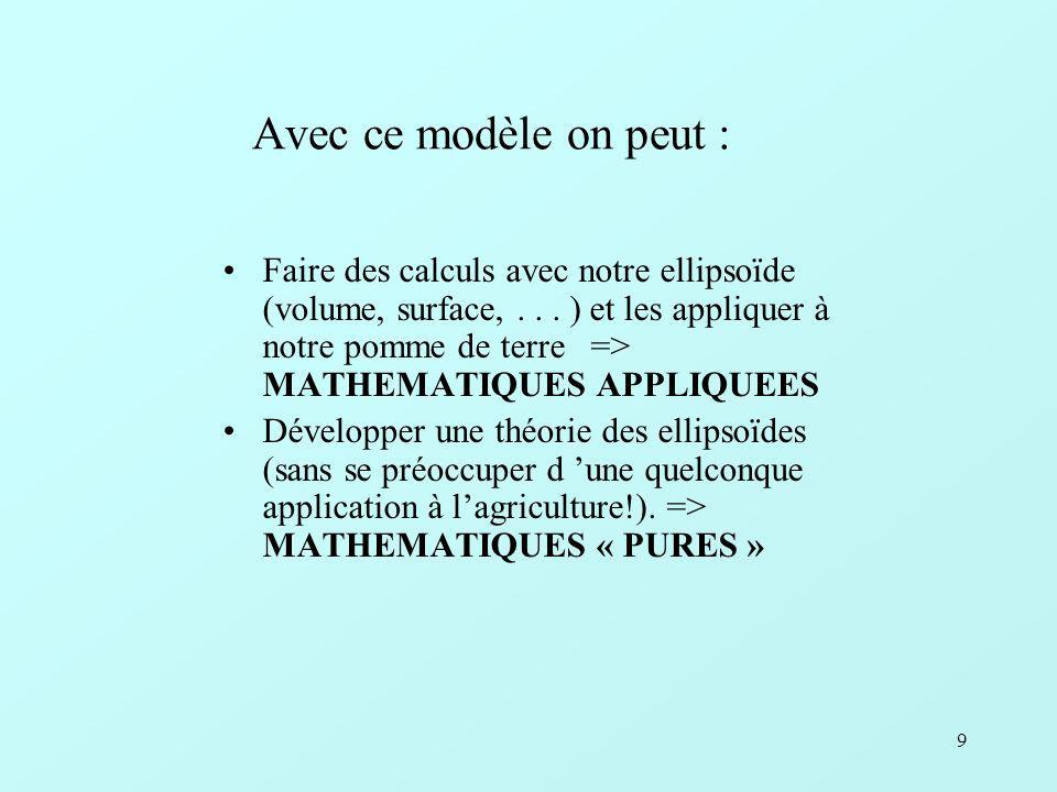 20 Mathématique et modélisation Méthode de travail Rôle des mathématiques et s(t)imulation