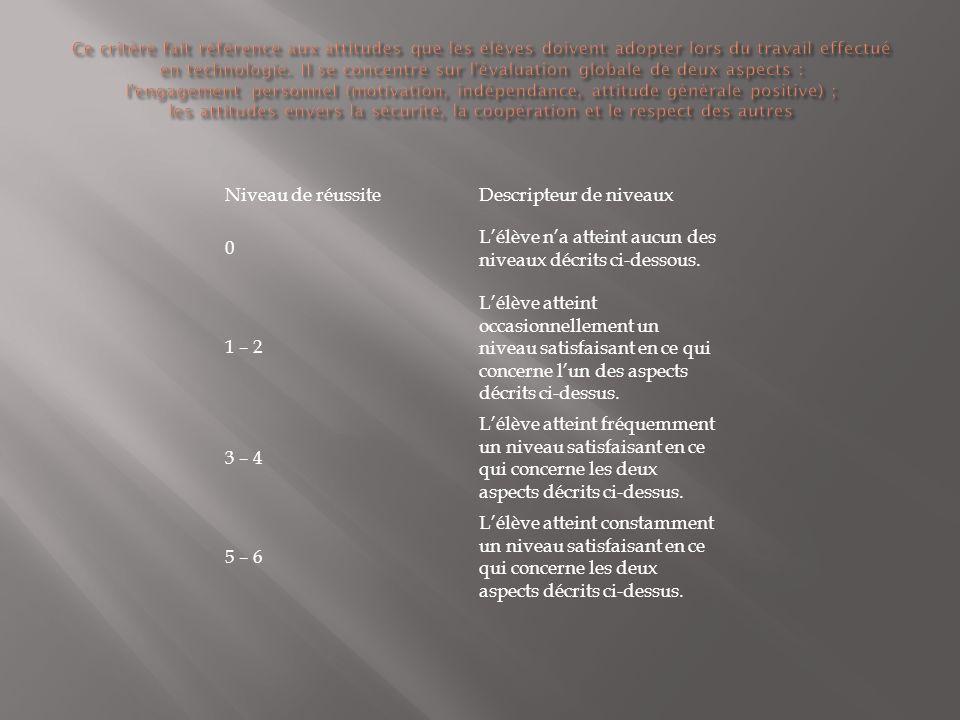 Niveau de réussiteDescripteur de niveaux 0 Lélève na atteint aucun des niveaux décrits ci-dessous. 1 – 2 Lélève atteint occasionnellement un niveau sa