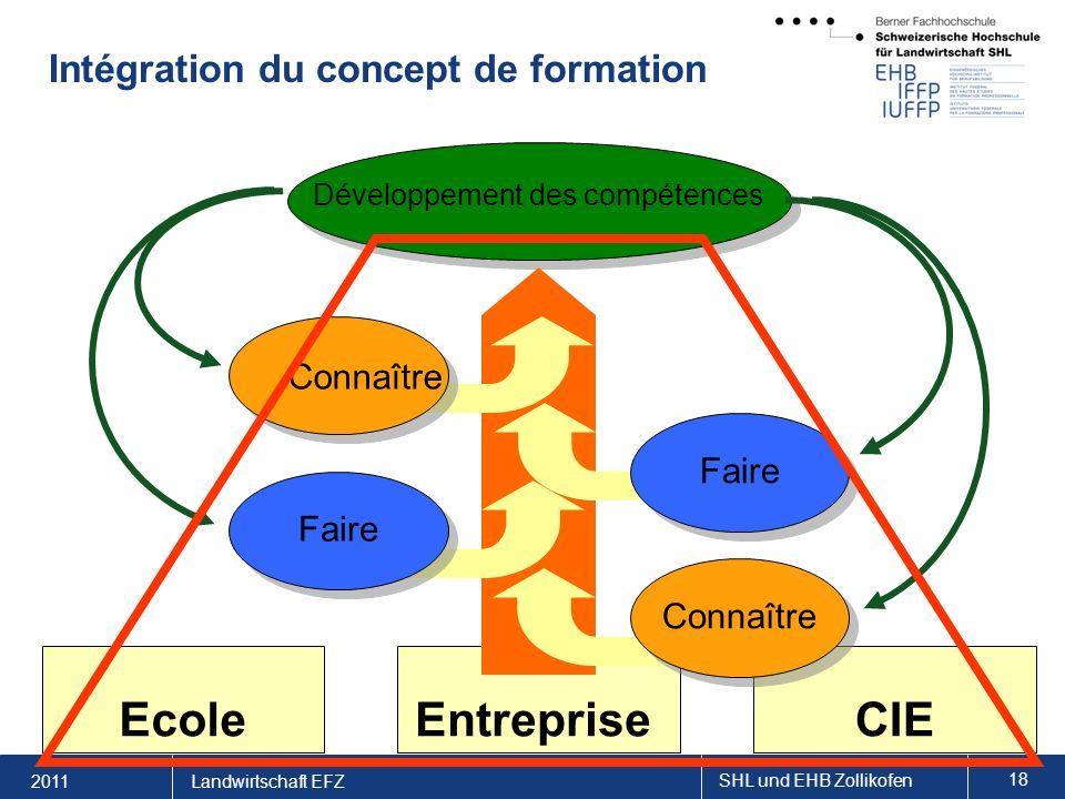 2011 SHL und EHB Zollikofen 18 Landwirtschaft EFZ Intégration du concept de formation EcoleEntrepriseCIE Développement des compétences Faire Connaître Faire