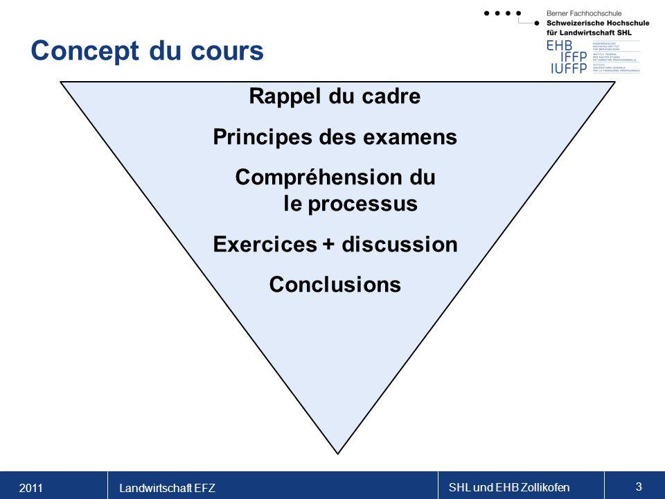 2011 SHL und EHB Zollikofen 3 Landwirtschaft EFZ Concept du cours Rappel du cadre Principes des examens Compréhension du le processus Exercices + discussion Conclusions