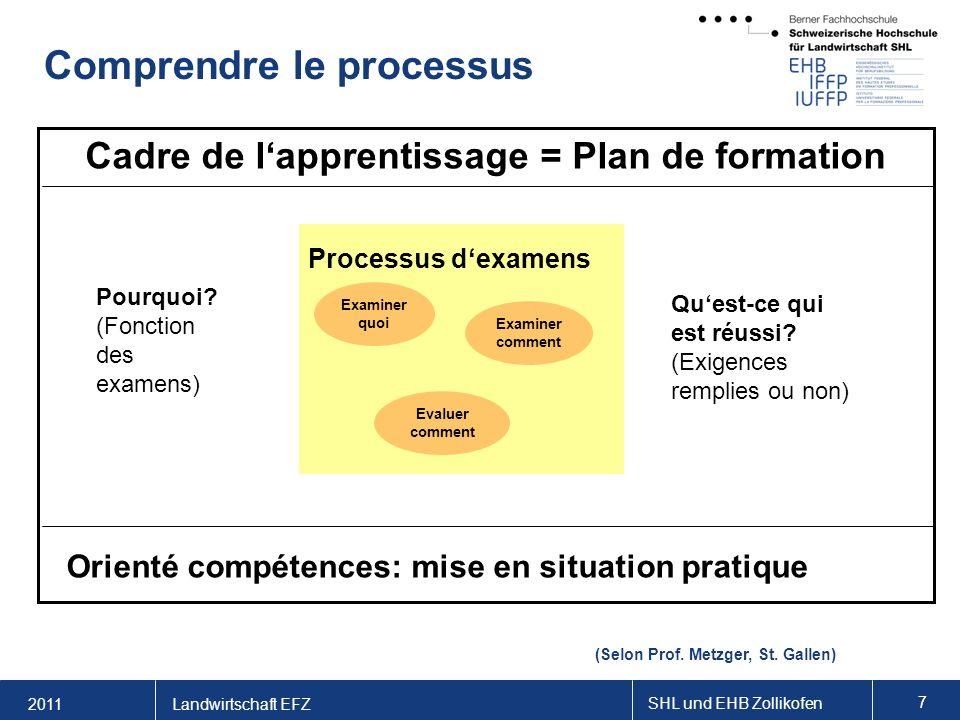 2011 SHL und EHB Zollikofen 7 Landwirtschaft EFZ Comprendre le processus Cadre de lapprentissage = Plan de formation Processus dexamens Examiner quoi Examiner comment Evaluer comment Pourquoi.