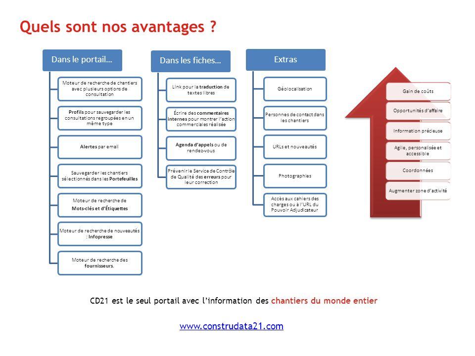 Quels sont nos avantages ? www.construdata21.com Gain de coûtsOpportunités daffaireInformation précieuse Agile, personalisée et accessible Coordonnées