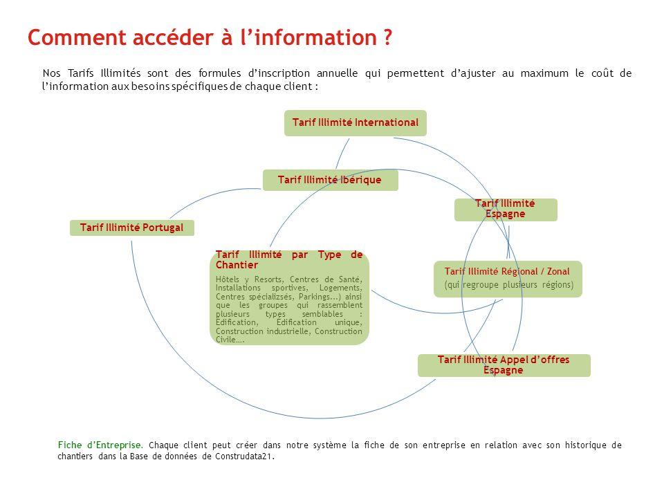 Comment accéder à linformation ? Tarif Illimité Espagne Tarif Illimité Portugal Tarif Illimité Ibérique Tarif Illimité International Tarif Illimité Ré
