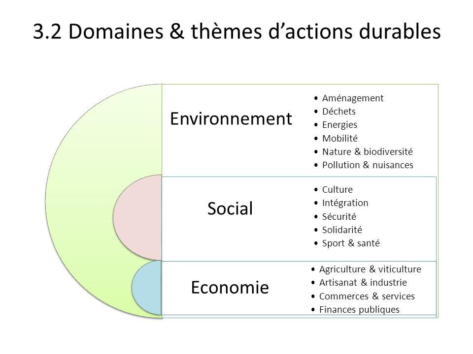 3.2 Domaines & thèmes dactions durables Environnement Social Economie Aménagement Déchets Energies Mobilité Nature & biodiversité Pollution & nuisance