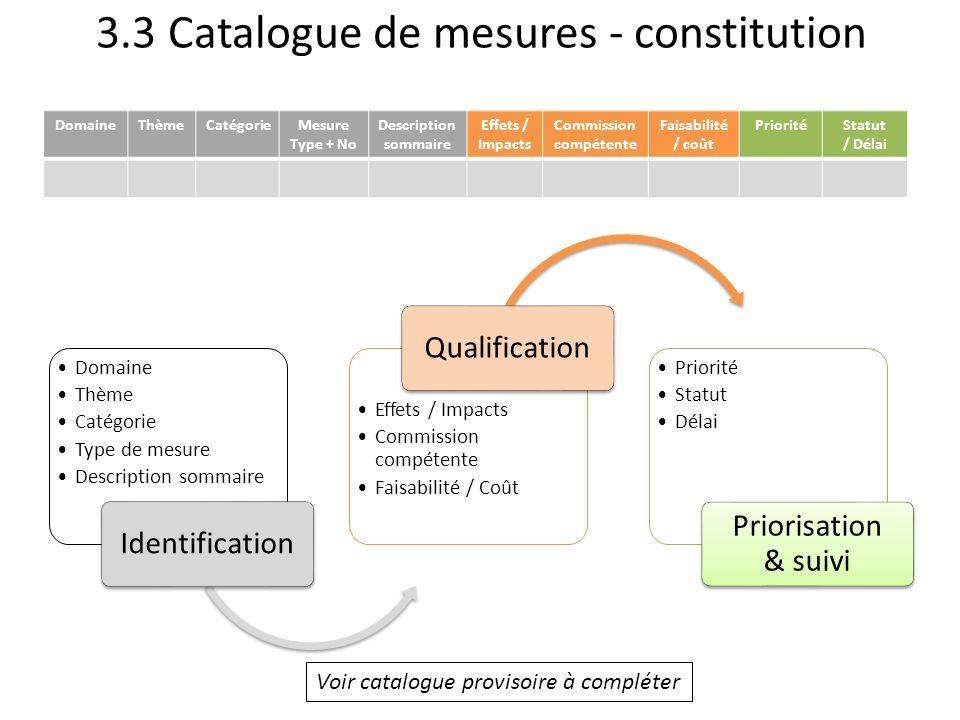 3.3 Catalogue de mesures - constitution Domaine Thème Catégorie Type de mesure Description sommaire Identification Effets / Impacts Commission compéte
