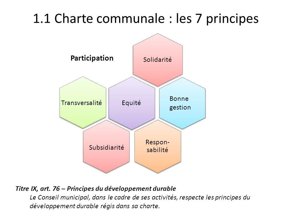 1.1 Charte communale : les 7 principes Solidarité Participation Equité Transversalité Respon- sabilité Bonne gestion Subsidiarité Titre IX, art. 76 –