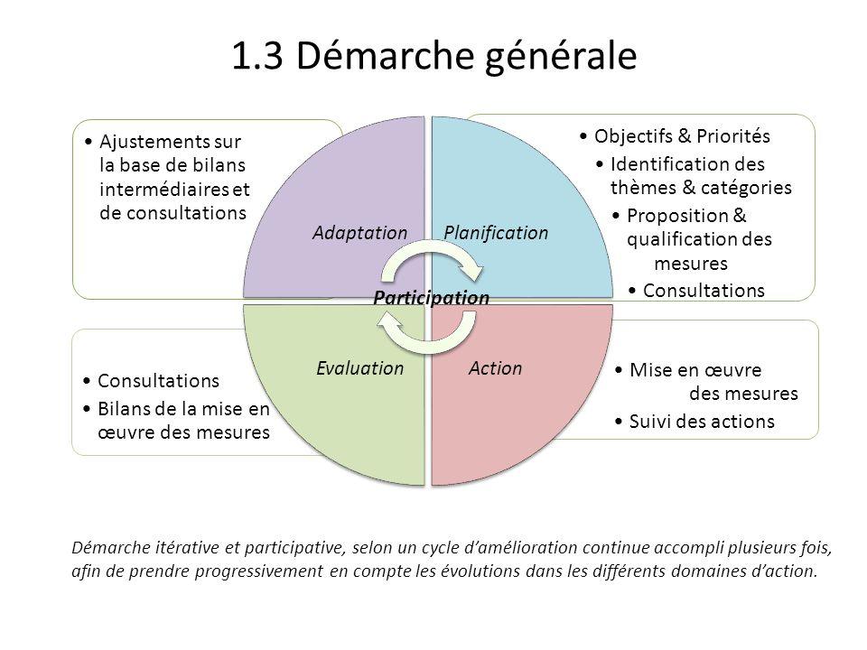 1.3 Démarche générale Mise en œuvre des mesures Suivi des actions Consultations Bilans de la mise en œuvre des mesures Objectifs & Priorités Identific