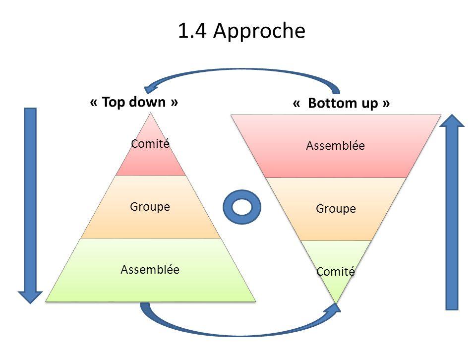 1.4 Approche « Top down » Comité Groupe Assemblée « Bottom up » Assemblée Groupe Comité