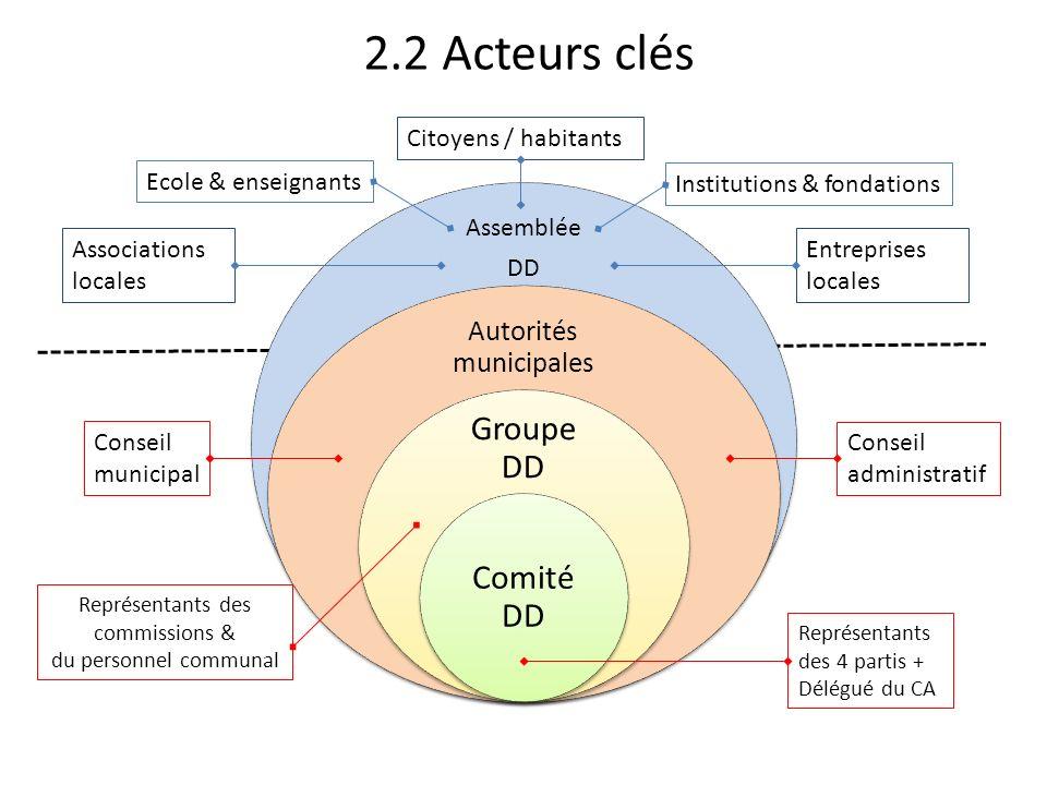 2.2 Acteurs clés Assemblée DD Autorités municipales Groupe DD Comité DD Représentants des 4 partis + Délégué du CA Représentants des commissions & du