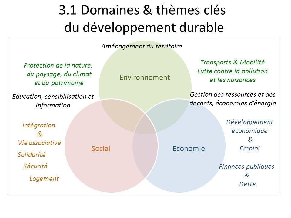 3.1 Domaines & thèmes clés du développement durable Environnement EconomieSocial Aménagement du territoire Protection de la nature, du paysage, du cli