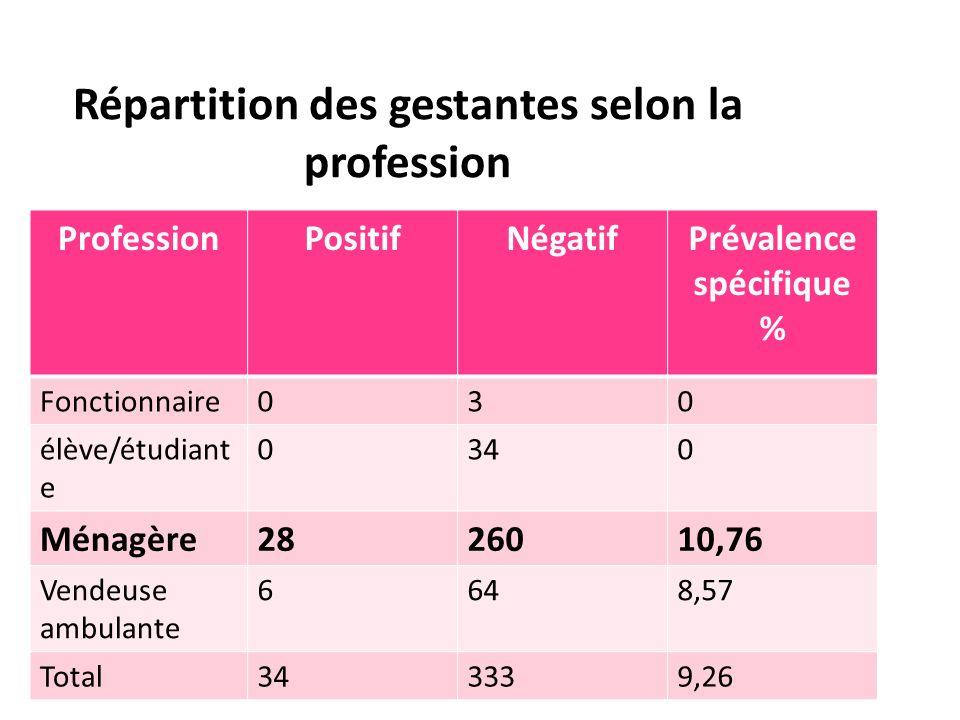 ProfessionPositifNégatifPrévalence spécifique % Fonctionnaire030 élève/étudiant e 0340 Ménagère2826010,76 Vendeuse ambulante 6648,57 Total343339,26 Ré