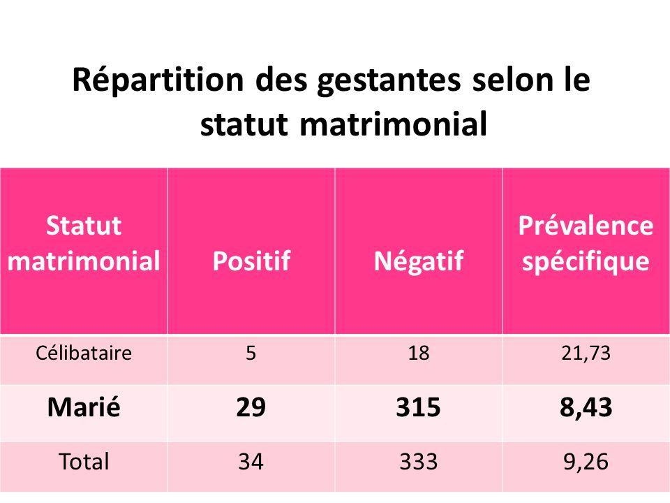 Répartition des gestantes selon le statut matrimonial Statut matrimonialPositifNégatif Prévalence spécifique Célibataire51821,73 Marié293158,43 Total3