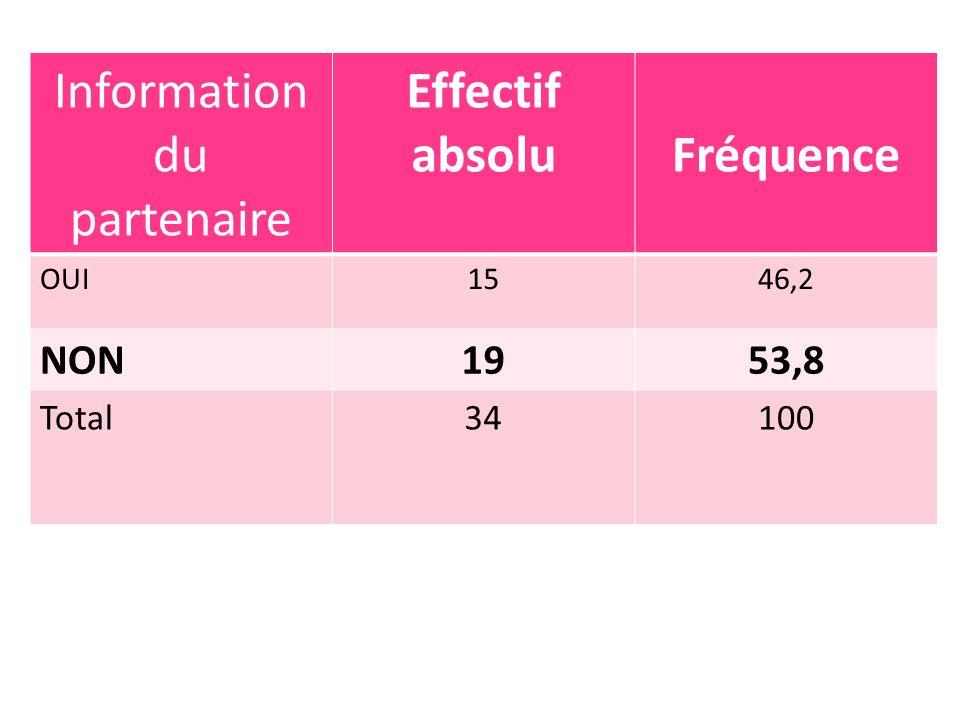 Information du partenaire Effectif absoluFréquence OUI1546,2 NON1953,8 Total34100