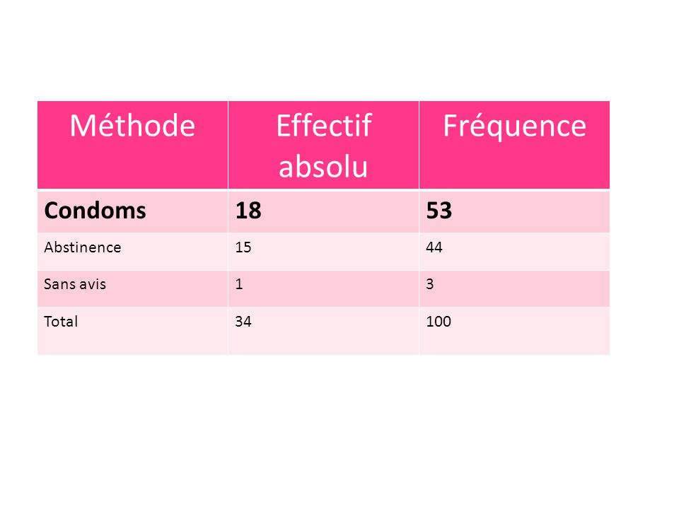 MéthodeEffectif absolu Fréquence Condoms1853 Abstinence1544 Sans avis13 Total34100