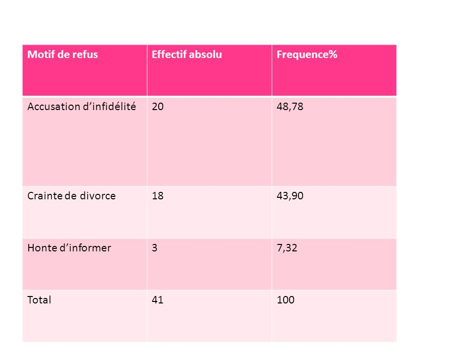 Motif de refusEffectif absoluFrequence% Accusation dinfidélité2048,78 Crainte de divorce1843,90 Honte dinformer37,32 Total41100