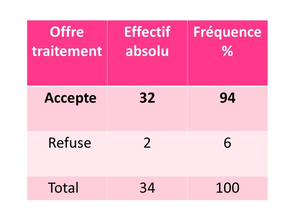 Offre traitement Effectif absolu Fréquence % Accepte3294 Refuse26 Total34100