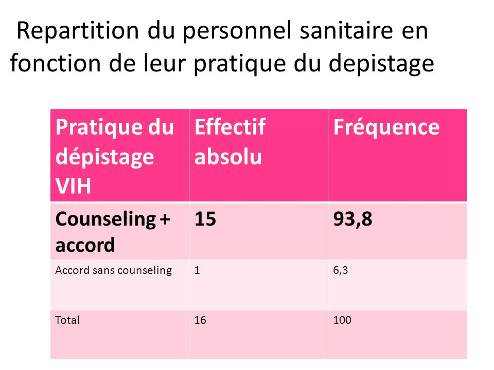 Pratique du dépistage VIH Effectif absolu Fréquence Counseling + accord 1593,8 Accord sans counseling16,3 Total16100 Repartition du personnel sanitair