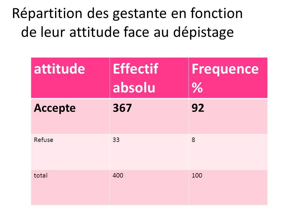 attitudeEffectif absolu Frequence % Accepte36792 Refuse338 total400100 Répartition des gestante en fonction de leur attitude face au dépistage