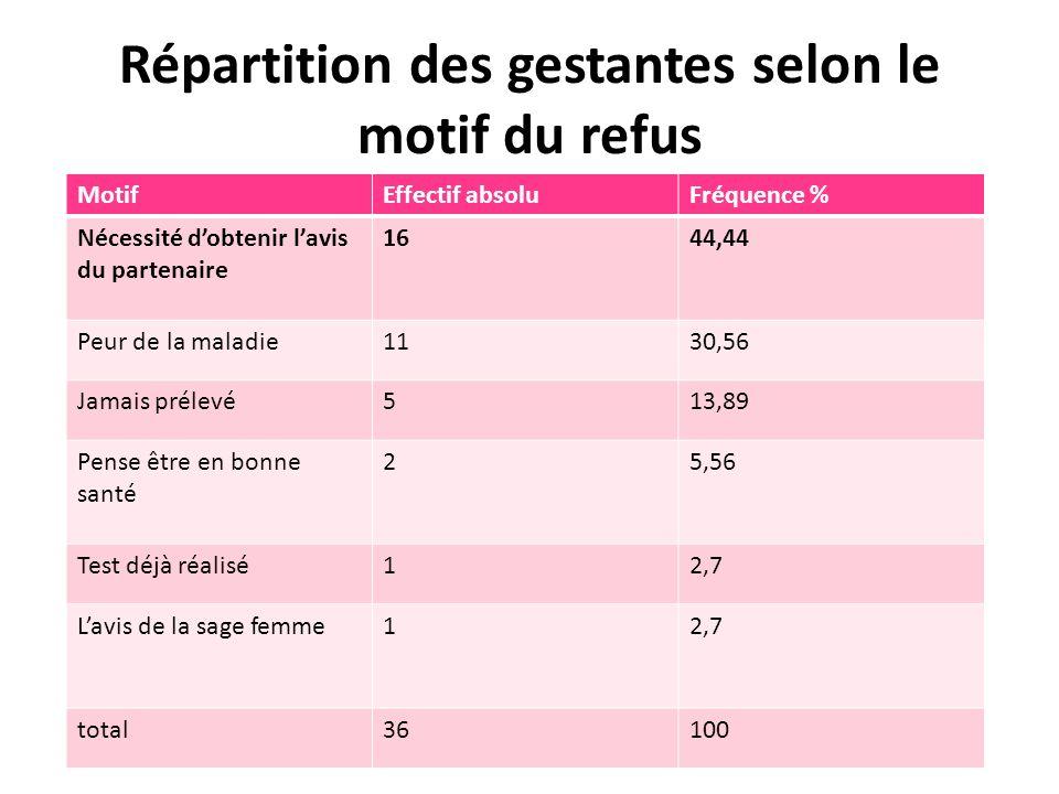 Répartition des gestantes selon le motif du refus MotifEffectif absoluFréquence % Nécessité dobtenir lavis du partenaire 1644,44 Peur de la maladie113