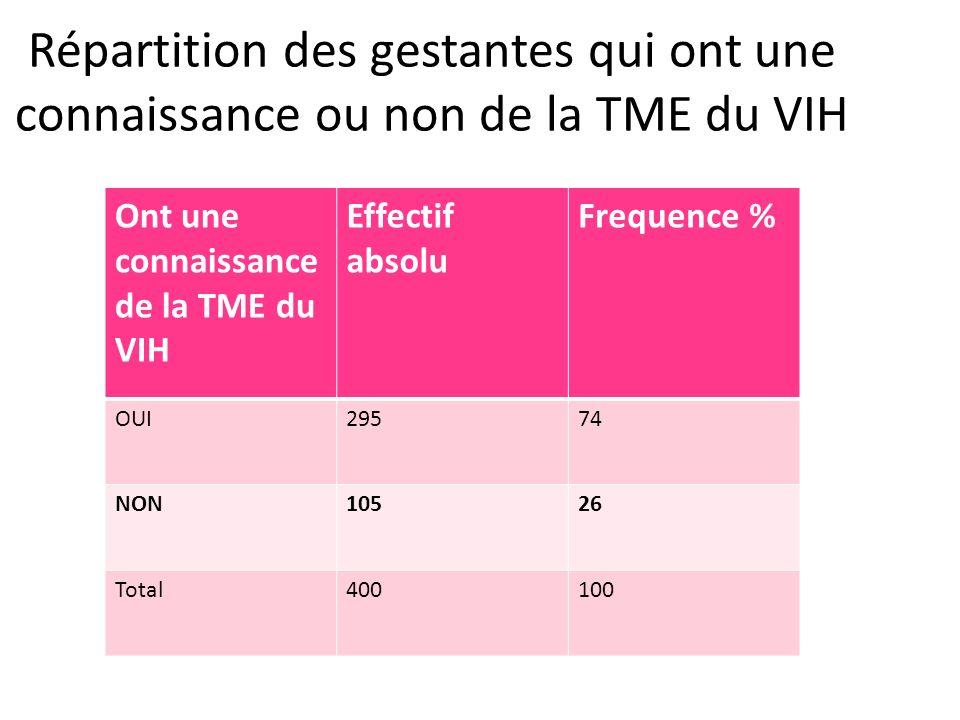 Ont une connaissance de la TME du VIH Effectif absolu Frequence % OUI29574 NON10526 Total400100 Répartition des gestantes qui ont une connaissance ou