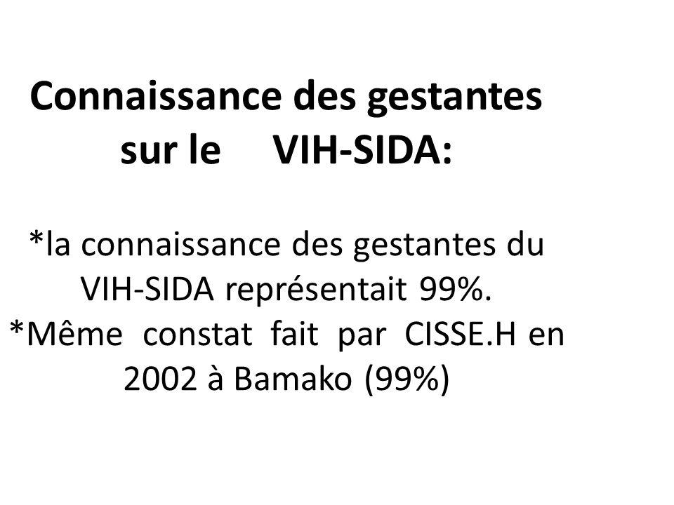 Connaissance des gestantes sur le VIH-SIDA: *la connaissance des gestantes du VIH-SIDA représentait 99%. *Même constat fait par CISSE.H en 2002 à Bama
