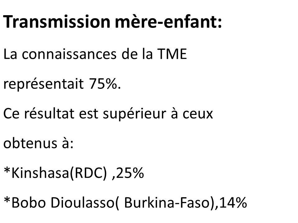 Transmission mère-enfant: La connaissances de la TME représentait 75%. Ce résultat est supérieur à ceux obtenus à: *Kinshasa(RDC),25% *Bobo Dioulasso(