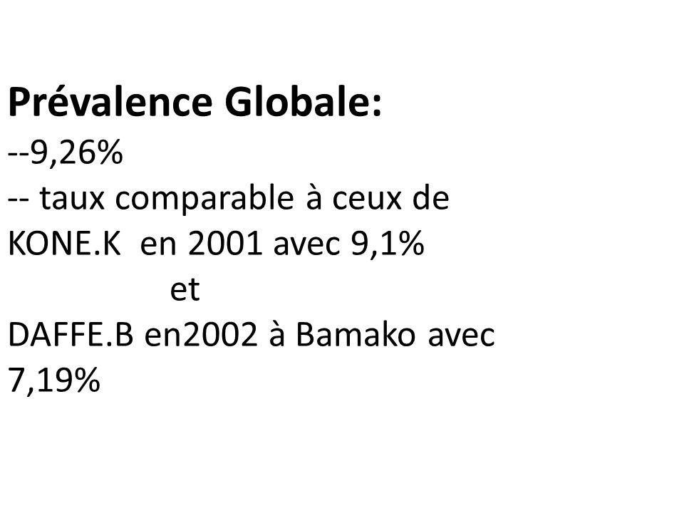 Prévalence Globale: --9,26% -- taux comparable à ceux de KONE.K en 2001 avec 9,1% et DAFFE.B en2002 à Bamako avec 7,19%