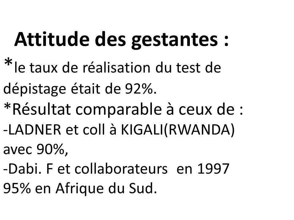 Attitude des gestantes : * le taux de réalisation du test de dépistage était de 92%. *Résultat comparable à ceux de : -LADNER et coll à KIGALI(RWANDA)