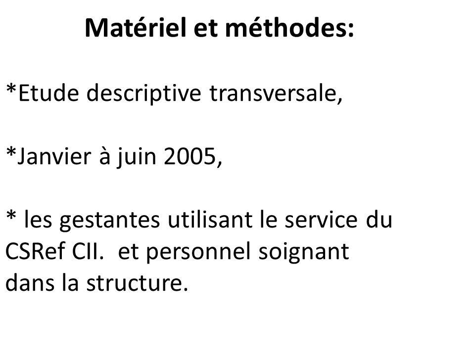 Matériel et méthodes: *Etude descriptive transversale, *Janvier à juin 2005, * les gestantes utilisant le service du CSRef CII. et personnel soignant