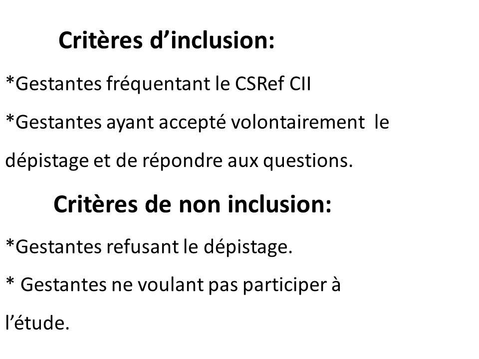 Critères dinclusion: *Gestantes fréquentant le CSRef CII *Gestantes ayant accepté volontairement le dépistage et de répondre aux questions. Critères d