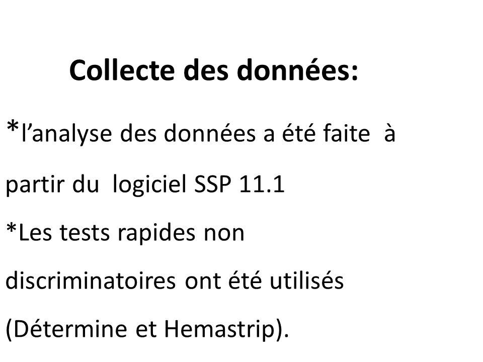 Collecte des données: * lanalyse des données a été faite à partir du logiciel SSP 11.1 *Les tests rapides non discriminatoires ont été utilisés (Déter