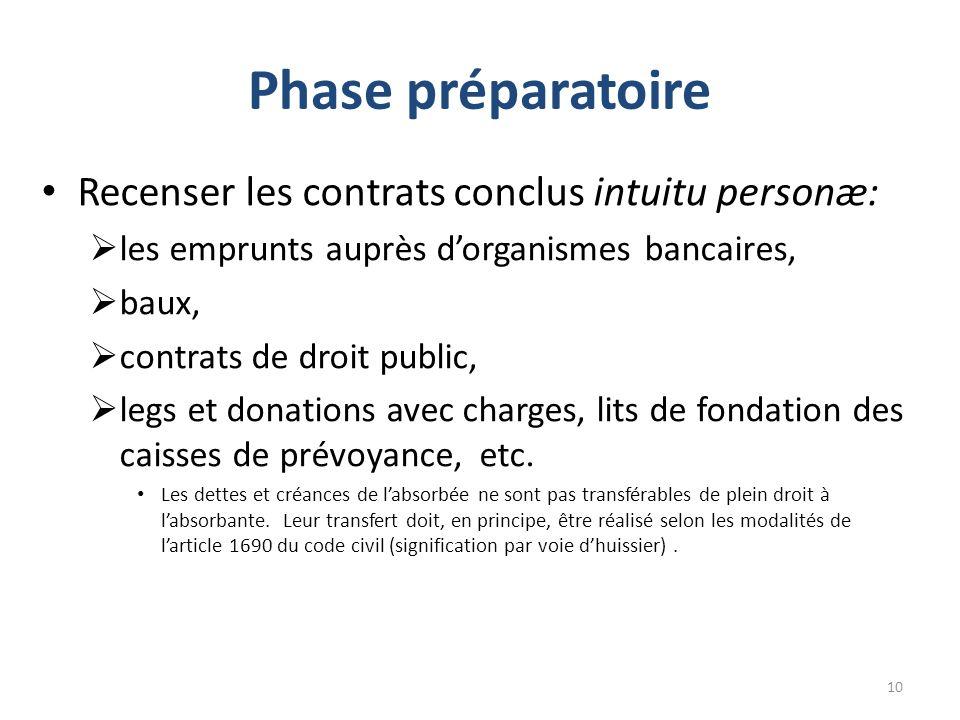 Phase préparatoire Recenser les contrats conclus intuitu personæ: les emprunts auprès dorganismes bancaires, baux, contrats de droit public, legs et d